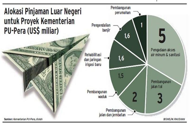 Sepanjang 2019, Pemerintah Teken Pinjaman Luar Negeri Rp82,8 Triliun